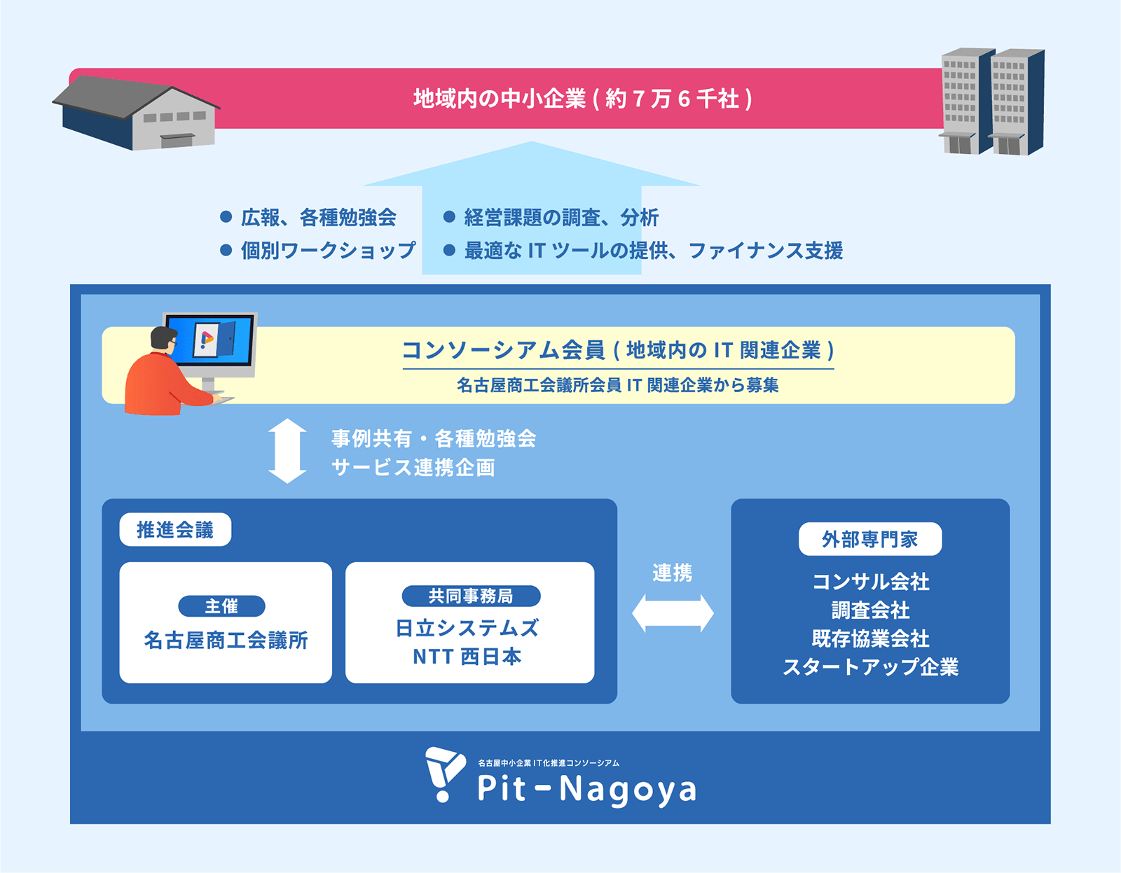 Pit-Nagoya 名古屋の中小企業へのIT導入を促進するための仕組み